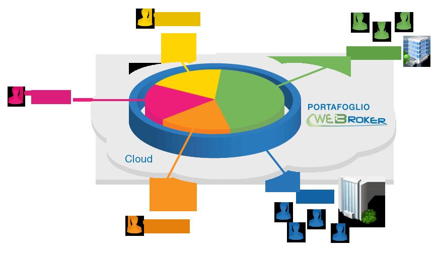 funzioni software cloud per broker assicurativi