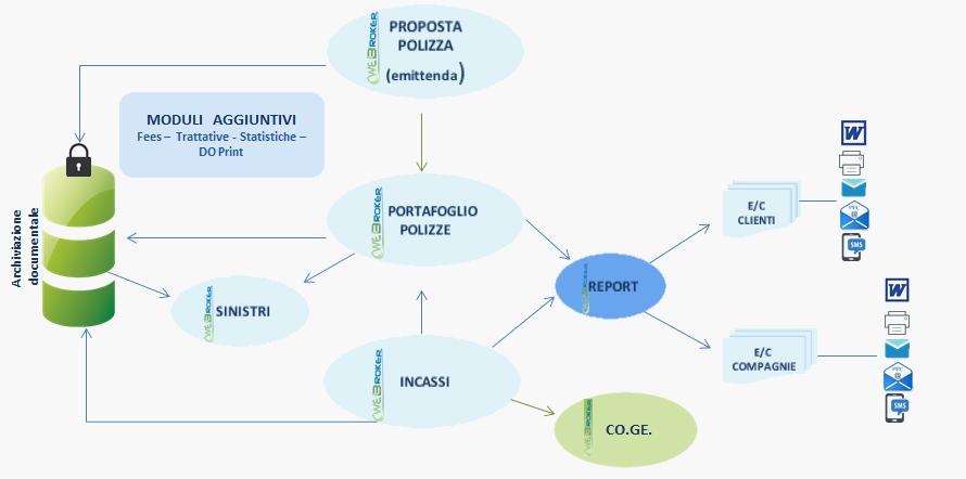 schema_logica_funzionale